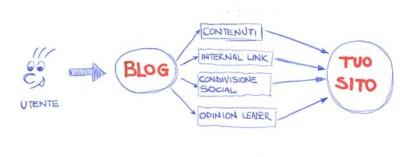 il-blog