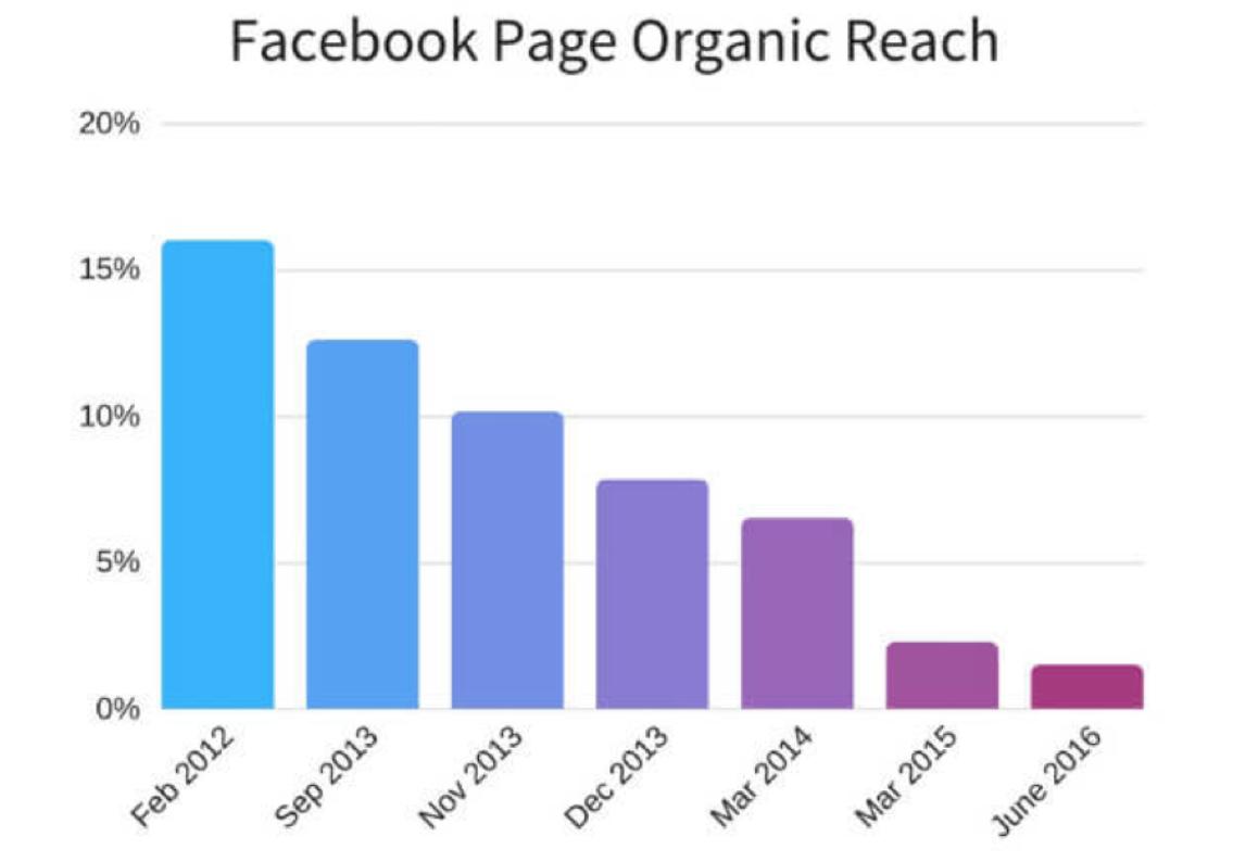 Visibilità organica fan page Facebook